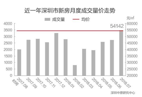 """深圳:抢房疯狂政策严厉 房价拉锯""""胳膊拧大腿"""""""