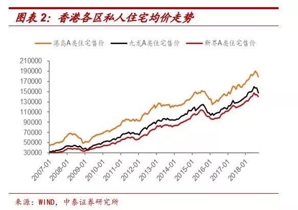 香港房价跌落神坛:现放缓迹象 政府还将加大土